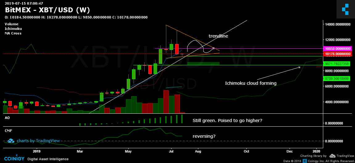 Bitc!   oin Price Prediction Chart All Eyes On July 21 Oliodigest Trading -